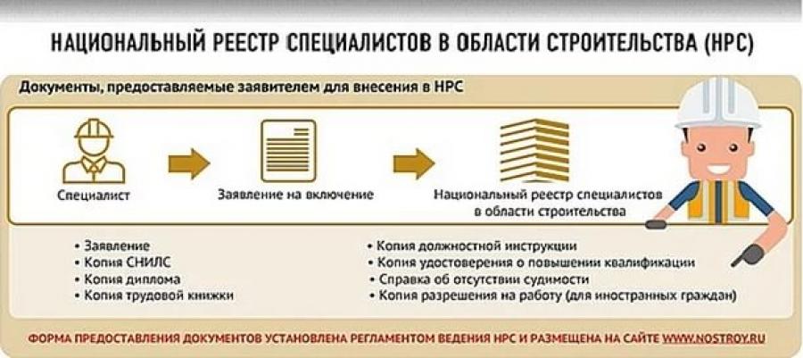 нострой официальный сайт реестр специалистов отказов